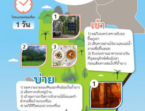 เส้นทางการท่องเที่ยวอย่างรับผิดชอบบ้านเมืองแพม  จังหวัดแม่ฮ่องสอน