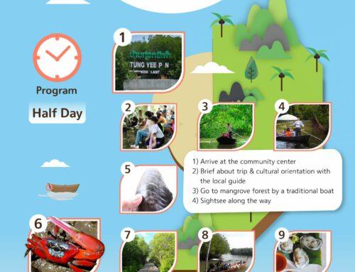 Responsible tourism route at Baan Tung Yee Peng