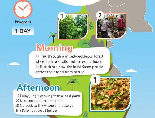 Responsible tourism route at Baan Huay Kaew Bon